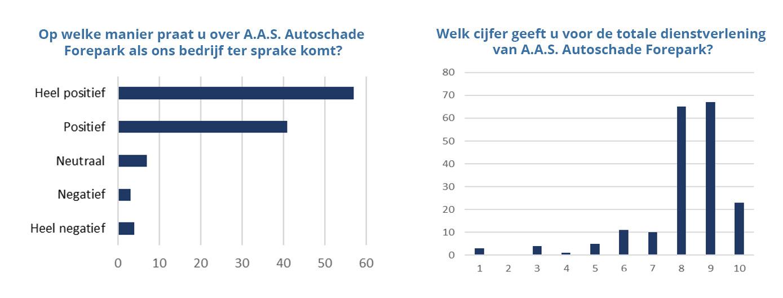 Onderzoek A.A.S Autoschade Forepark